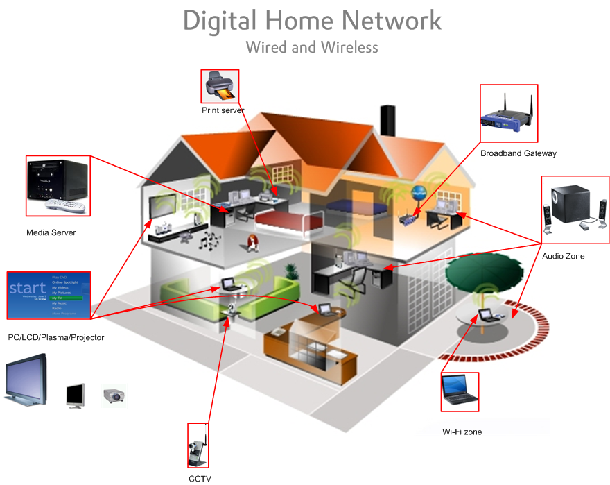 home networking - Home Network Design